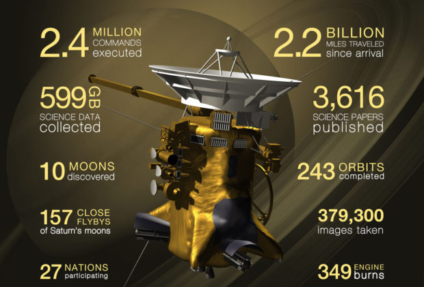 spacecraft cassini by numbers