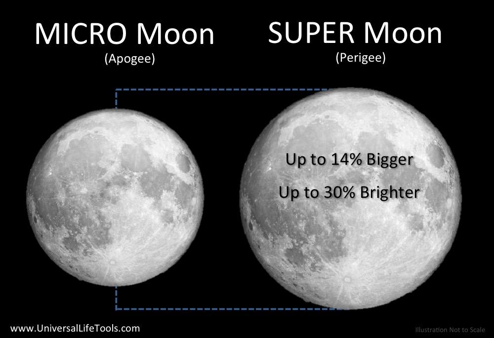 super-moon-micro-moon-apogee-perigee