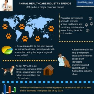 animal healthcare industry