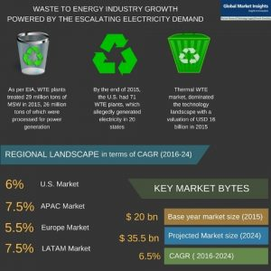 Waste to Energy Industry