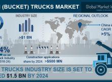 Bucket Trucks Market