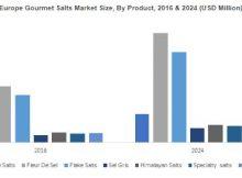 Gourmet Salts Market