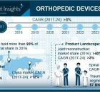 Orthopedic Devices Market