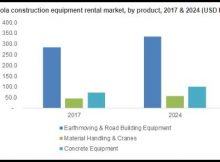 Southern Africa Construction Equipment Rental Market