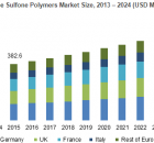 Sulfone Polymers Market