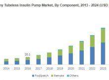 Tubeless Insulin Pump Market