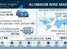 Aluminum Wire Market