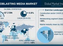 Sandblasting Media Market