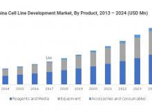 APAC Cell Line Development Market