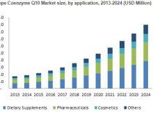 Coenzyme Q10 (CoQ10) Market