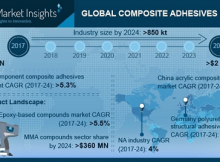 Composite Adhesives Market