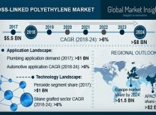 Cross-Linked Polyethylene Market