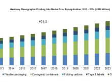 Europe Flexographic Printing Inks Market