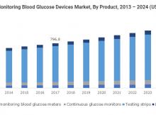 Europe self-monitoring blood glucose (SMBG) devices market