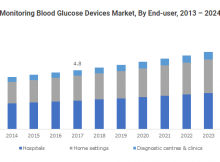 North America Self-Monitoring Blood Glucose Devices Market