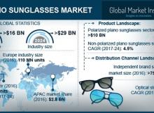 Plano Sunglasses Market
