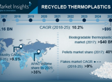 Recycled Thermoplastic Market