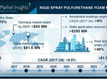 Rigid Spray Polyurethane Foam Market