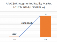 APAC Augmented Reality (AR) Market