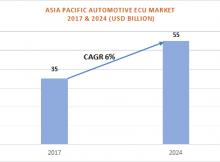 APAC Automotive Electronic Control Unit Market