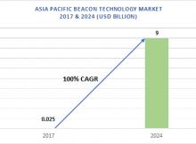 Asia Pacific Beacon Technology Market
