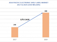 Asia Pacific Electronic Shelf Label Market