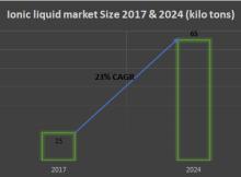 Global Ionic Liquid Market