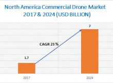 North America Commercial Drone Market