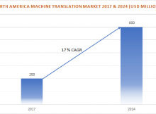 North America Machine Translation Market