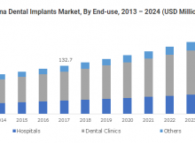 Asia Pacific Dental Implants Market