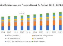 North America Biomedical Refrigerators & Freezers Market