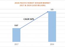 Asia Pacific Robot SensorMarket