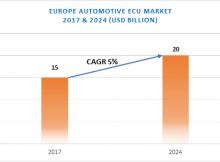 Europe Automotive Electronic Control Unit (ECU) Market