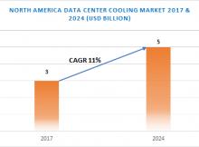 North America Data Center CoolingMarket